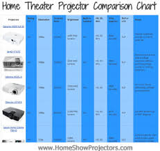 Home Theater Comparison Chart Home Theater Projector Comparison Chart For 2019