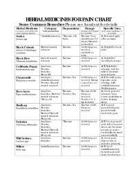 Chart Herbal Medicine For Pain Northeast School Of