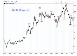 Gold Stock Index Chart Bgmi Gold Stock Index 1980 2019 Review Elliott Wave 5 0