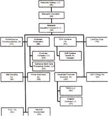 Ucc Article 3 Flow Chart Exv10w2