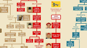 Chinese Emperors Family Tree Tang Song Ming Qing Dynasties
