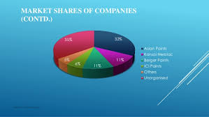 Asian Paints Share Market Share Of Asian Paints
