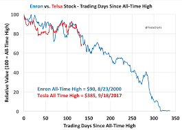 Enron Historical Stock Chart This Is No Time To Go Wobbly Tesla Shorts Tesla Inc