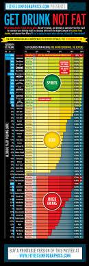 Fitness Infographics Basics Get Drunk Not Fat