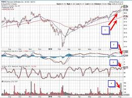 Technical Analysis Indicators For Long And Short Term