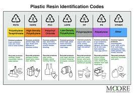 Density Chart Of Plastic Materials Bedowntowndaytona Com