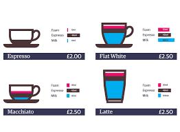 Espresso Drink Chart Espresso Drink Chart Yelp