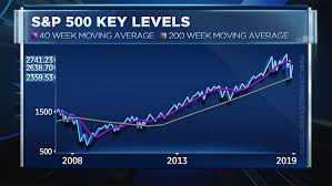 Spx Moving Average Chart Chart Pinpoints Level S P 500 Must Break For Sustainable