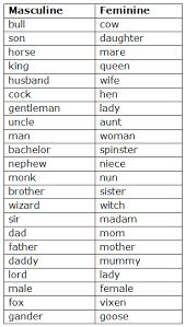 Course English Class 5 Topic Noun Gender