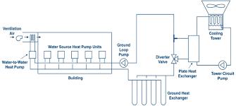 Geothermal Heat Exchanger Design Michaels Energy Hybrid Geothermal Systems