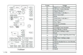 2002 chevy trailblazer fuse diagram wiring diagram centre chevy trailblazer fuse diagram wiring diagram operationstrailblazer fuse box diagram wiring diagram structure 2002 chevy trailblazer