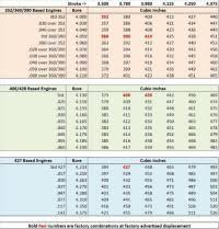 Engine Bore Size Chart Engine Free Engine Image For User
