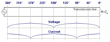 Swr Chart All About Transmission Lines