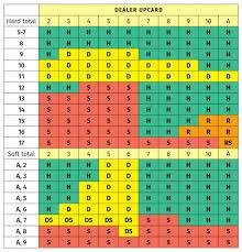 Blackjack Simple Strategy Chart Understanding Blackjack Basic Strategy Casinoinsider Com