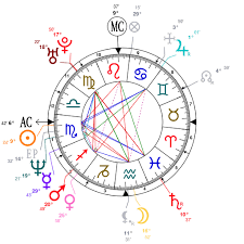 Lucy Lawless Birth Chart Astrology And Natal Chart Of Shahrukh Khan Born On 1965 11 02