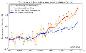 global warming annual thin lines and five year lowess smooth thick lines for the temperature ano es averaged over the earth s land area and sea surface temperature