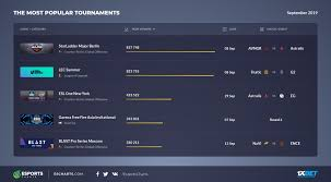League Of Legends Counters Chart The Most Popular Tournaments Of September Esports Charts