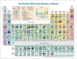 7. The Periodic Table - Mrs. Anderson
