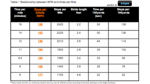 Healthy Bpm Chart How To Find Your Resting And Target Heart