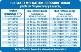 134a Pressure Chart Questions Answers With Pictures Fixya