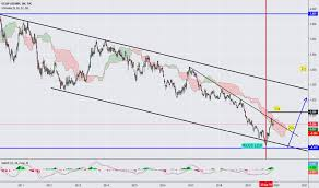 Us03my Us10y Charts And Quotes Tradingview