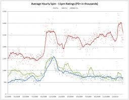 Cnn Ratings Chart History Fox News Vs Cnn Vs Msnbc 5 11pm Cable News Ratings Through