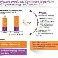 Pdf Impact Of Ict On Effective Financial Management