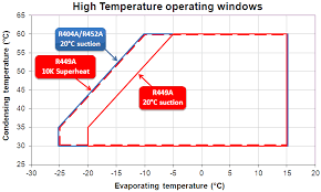 R449a Pressure Temperature Chart Guidelines For Using R449a R452a Pdf