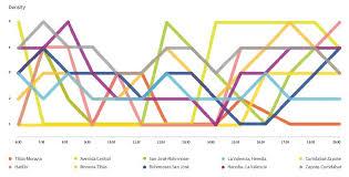 Bump Chart Mock Up Download Scientific Diagram