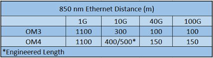 Fiber Optic Cable Distance Chart Om3 Fiber And Om4 Fiber For 10g 40g And 100g Network
