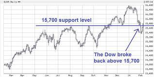 Big Charts Dow U S Stocks Reverse Breakdown Signals Charts