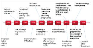Year Timeline Ais Be 2005 2016 10 Year Timeline Key Milestones Download