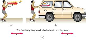 Laws Of Motion Examples Newtons Second Law Of Motion Concept Of A System Physics