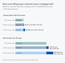Mortgage Quote Best Seven Factors That Determine Your Mortgage Interest Rate Consumer