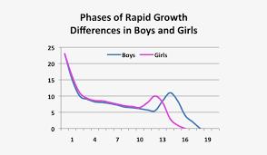 Growth Chart Boys Girls Growth Boys And Girls 556x451