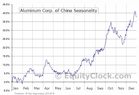 Ach Chart Aluminum Corp Of China Nyse Ach Seasonal Chart Equity Clock