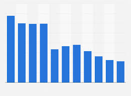 Conocophillips Organizational Chart Conocophillips Employee Number 2018 Statista