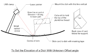 Direct Tv Dish Pointing Chart Finding Dish Elevation Offset Angle