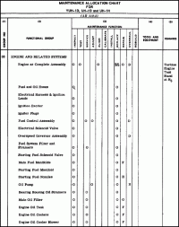Maintenance Allocation Chart Annual Service Maintenance Allocation Chart Annual Service Section Il