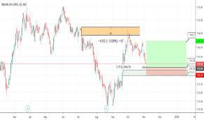 Ioc Stock Chart Ioc Stock Price And Chart Nse Ioc Tradingview India