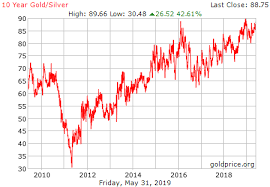 10 Year Silver Chart 10 Year Gold Silver Ratio History