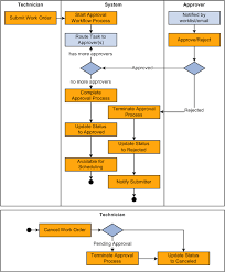 Peoplesoft Enterprise Maintenance Management 9 1 Peoplebook