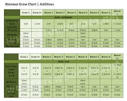 Cannabis Fertilizer Chart The Bio Nova Feed Chart Professional Cannabis Plants