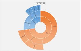 Sunburst Chart In Excel Excel 2016 Sunburst Chart New Chart Type