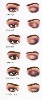 can you see your eye shape here forget how other people wear their eyeshadow stick to your eyeshape it will make all the difference to your