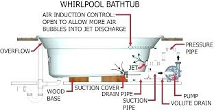 bathtub drain diagram images gallery