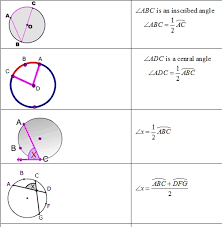 formula sheets for geometry circle formulas graphic organizer and pdf geometry i formulas