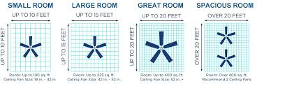 what size ceiling fan for bedroom what size ceiling fan what size ceiling fan