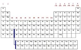 blank periodic table worksheet printable