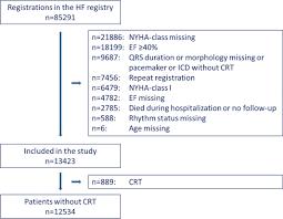 Nyha Classification Chart New York Heart Association Functional Class Qrs Duration